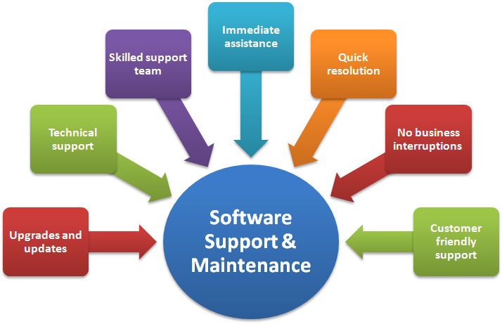 Software Support & Maintenance